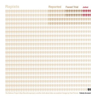 rape statistics violence against women